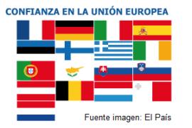 Confianza en la UE